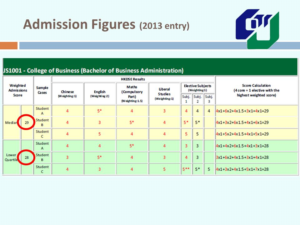 Admission Figures (2013 entry)