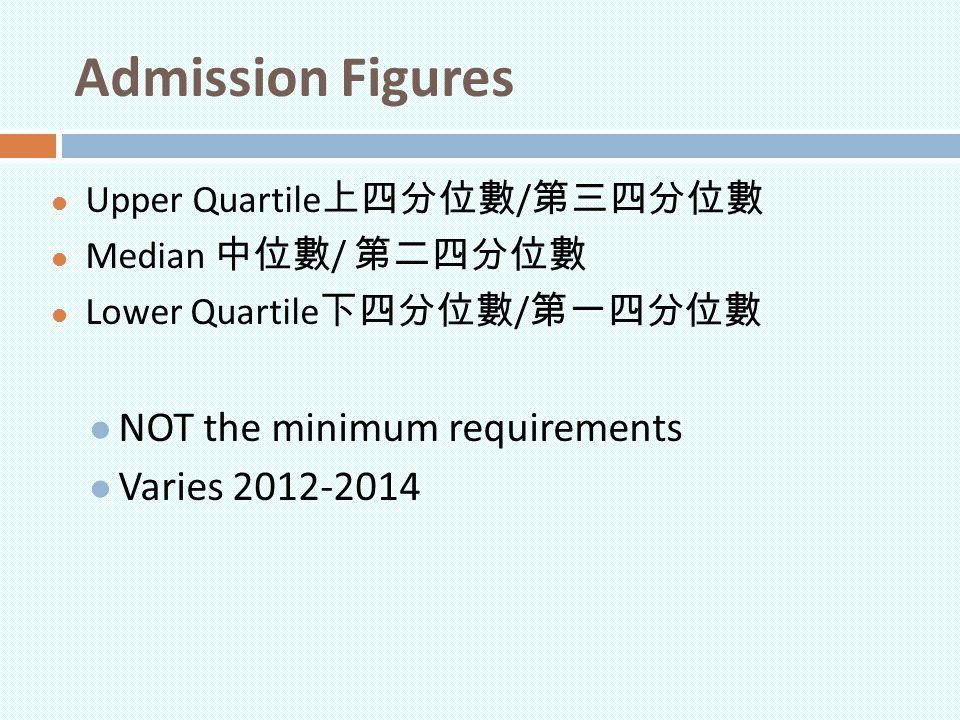 Admission Figures NOT the minimum requirements Varies 2012-2014