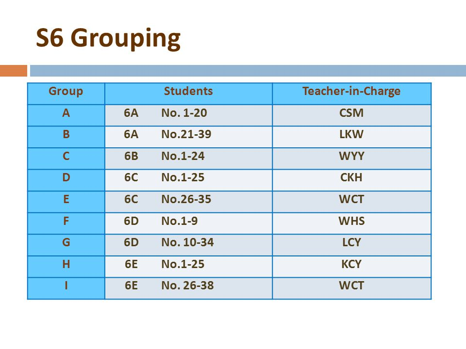 S6 Grouping Group Students Teacher-in-Charge A 6A No. 1-20 CSM B