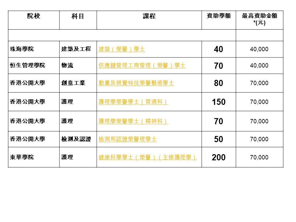 40 70 80 150 50 200 院校 科目 課程 資助學額 最高資助金額 *(元) 珠海學院 建築及工程 建築(榮譽)學士
