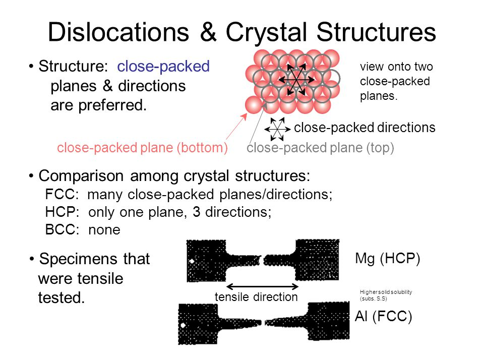 Dislocations & Crystal Structures