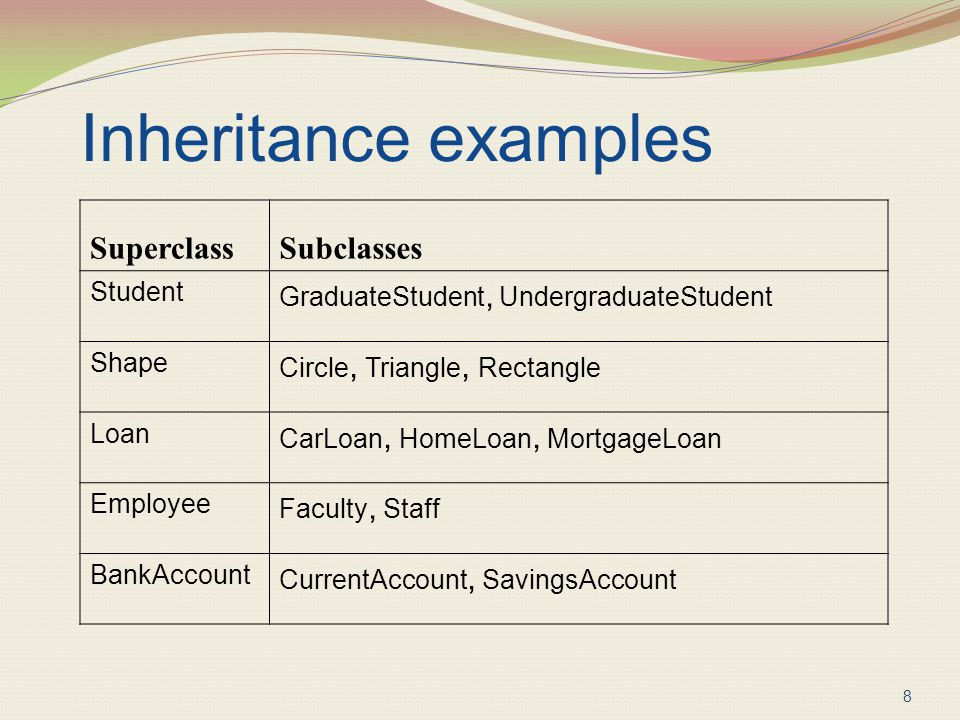 Inheritance examples Superclass Subclasses Student