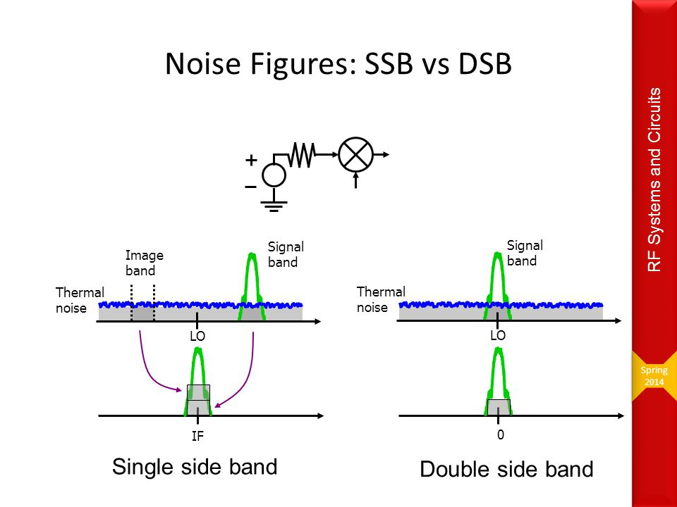 Noise Figures: SSB vs DSB