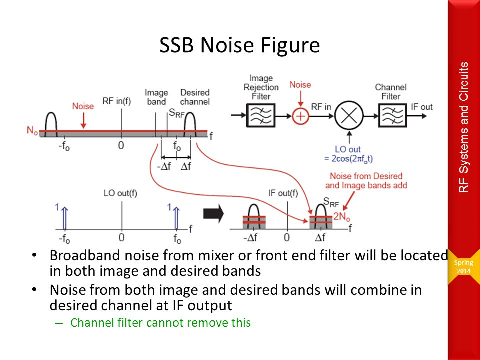 Spring 2014. RF Systems and Circuits. SSB Noise Figure.