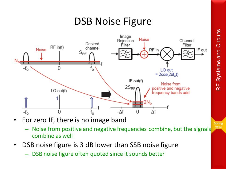 DSB Noise Figure For zero IF, there is no image band
