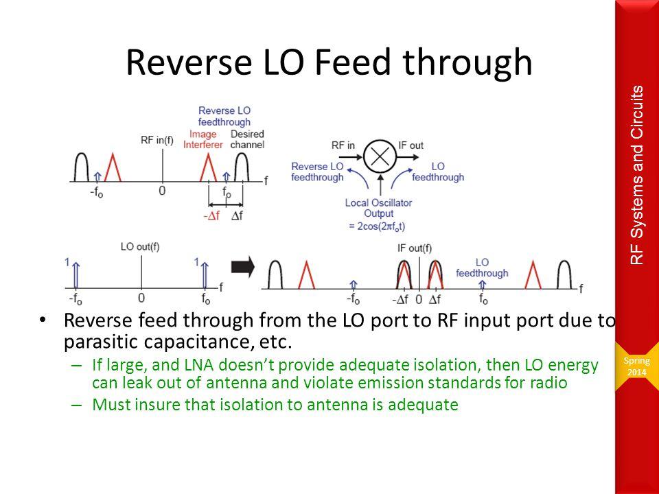 Reverse LO Feed through