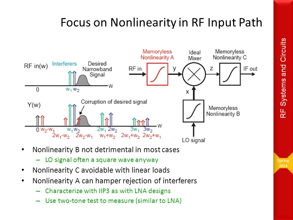 Focus on Nonlinearity in RF Input Path