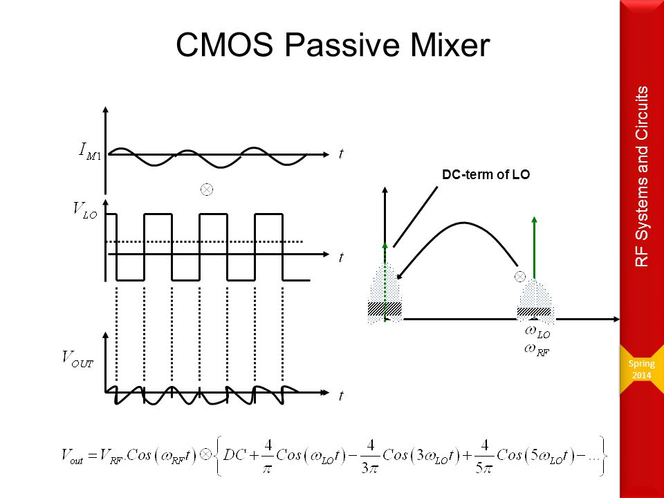 CMOS Passive Mixer Non-50% duty cycle of LO results in no DC offsets!!