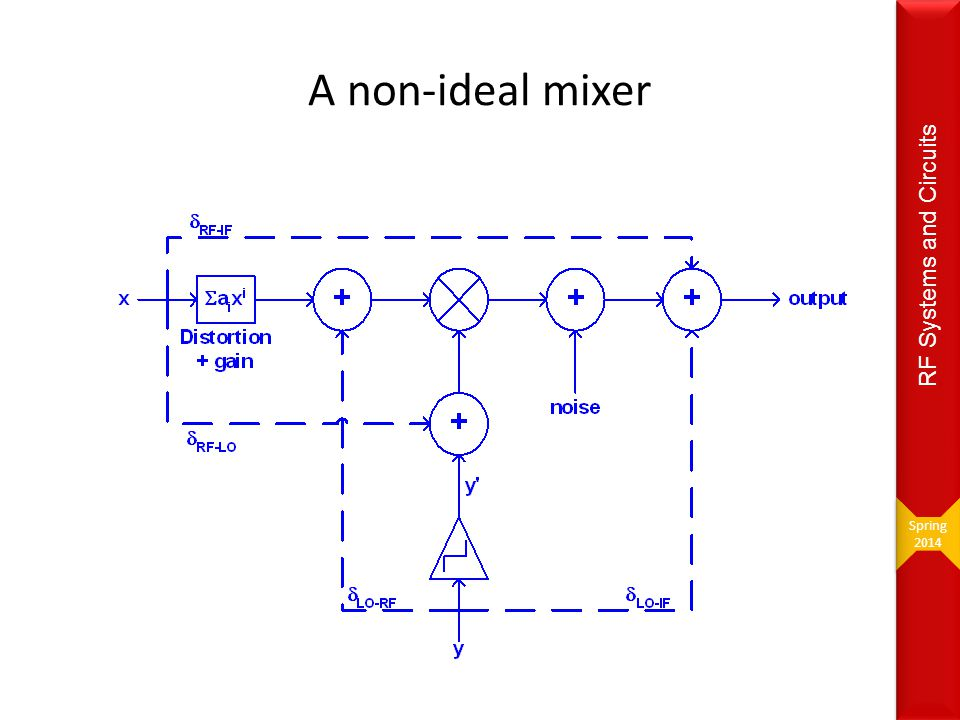 Spring 2014 RF Systems and Circuits A non-ideal mixer
