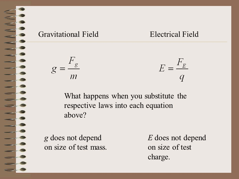 Gravitational Field Electrical Field. What happens when you substitute the respective laws into each equation above
