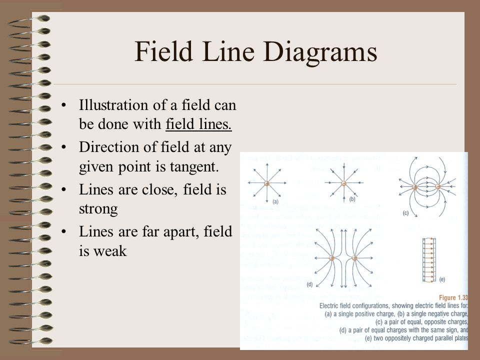 Field Line Diagrams Illustration of a field can be done with field lines. Direction of field at any given point is tangent.