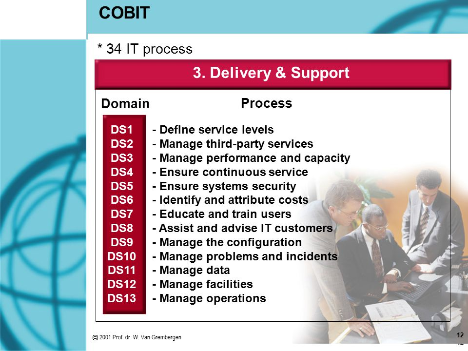 COBIT 3. Delivery & Support * 34 IT process Domain Process DS1 DS2 DS3