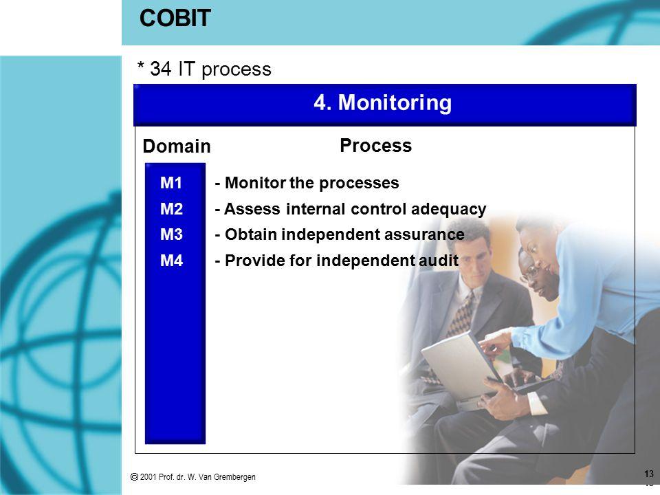 COBIT 4. Monitoring * 34 IT process Domain Process M1 M2 M3 M4