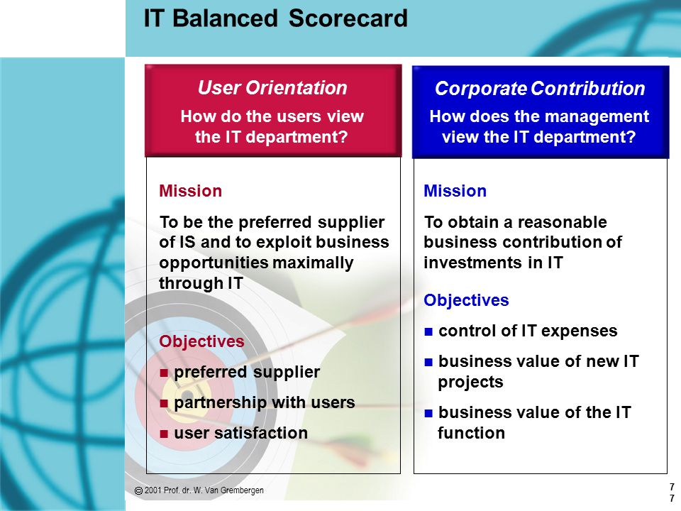 Corporate Contribution How does the management