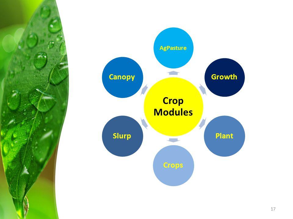 Crop Modules AgPasture Growth Plant Crops Slurp Canopy