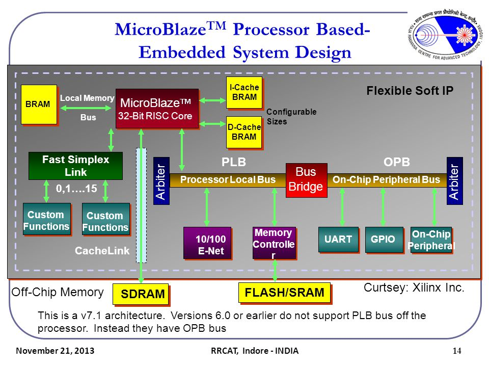 MicroBlazeTM Processor Based- Embedded System Design
