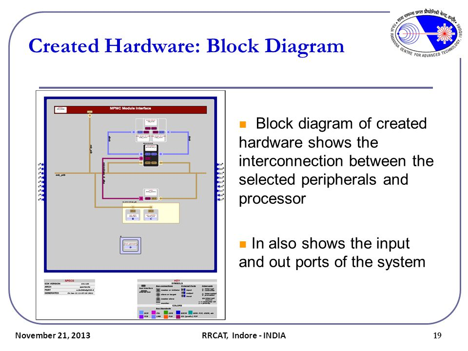 Created Hardware: Block Diagram