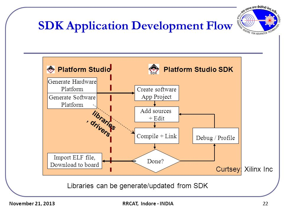 SDK Application Development Flow