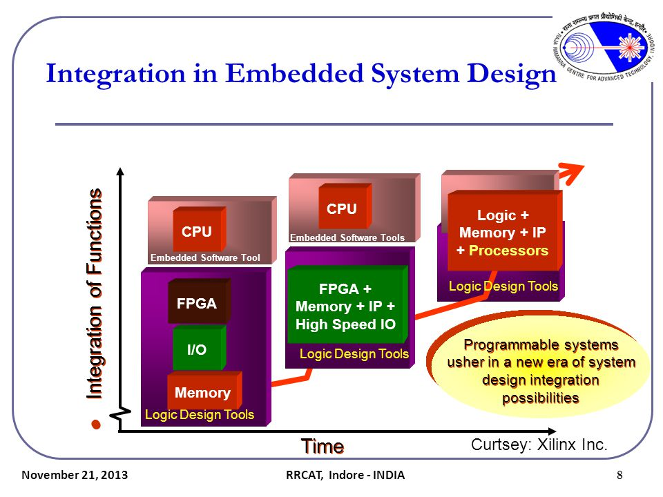 Integration in Embedded System Design