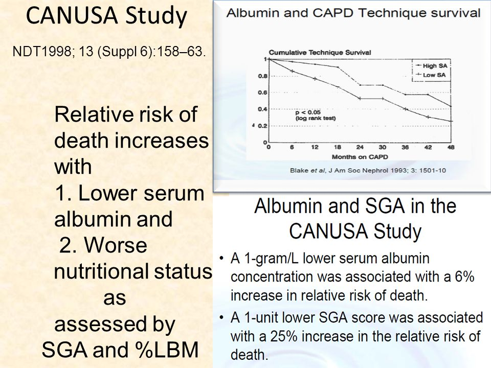 CANUSA Study NDT1998; 13 (Suppl 6):158–63.