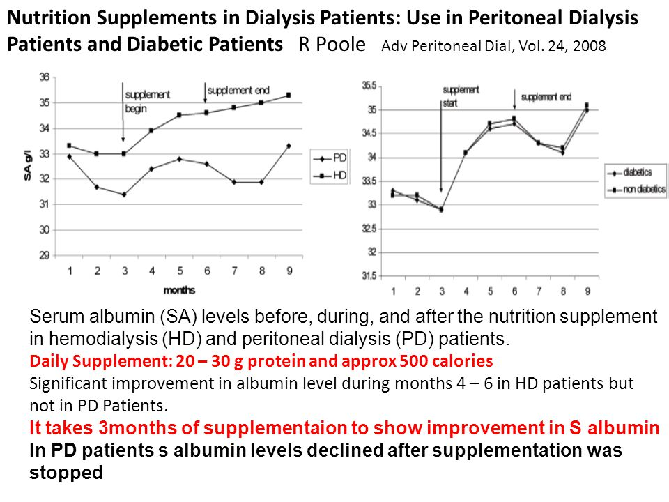 Nutrition Supplements in Dialysis Patients: Use in Peritoneal Dialysis Patients and Diabetic Patients R Poole Adv Peritoneal Dial, Vol. 24, 2008