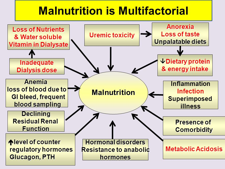 Malnutrition is Multifactorial Resistance to anabolic