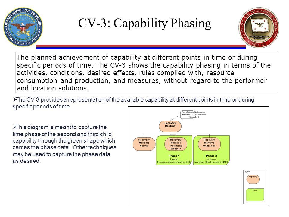CV-3: Capability Phasing
