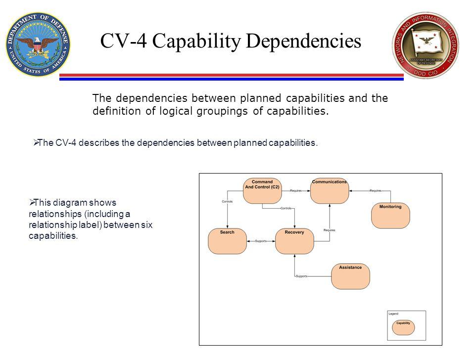 CV-4 Capability Dependencies