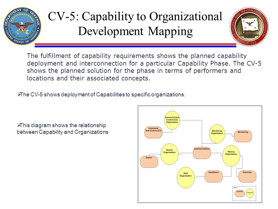 CV-5: Capability to Organizational Development Mapping