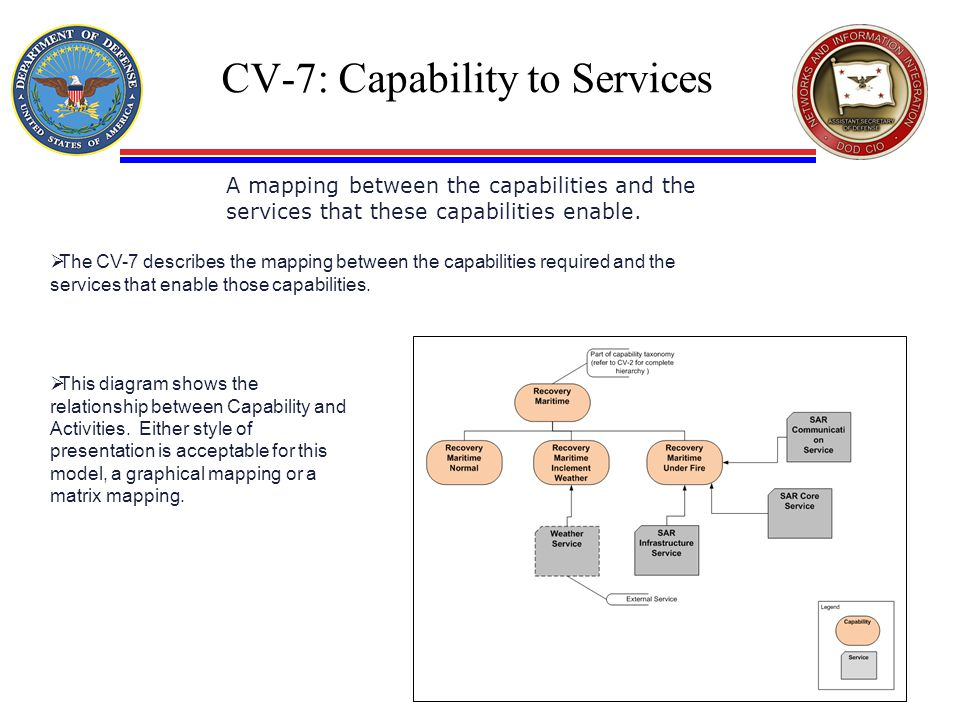 CV-7: Capability to Services