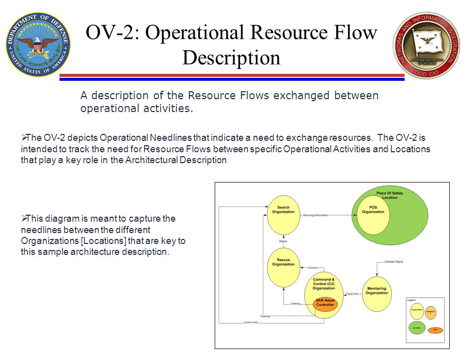 OV-2: Operational Resource Flow Description
