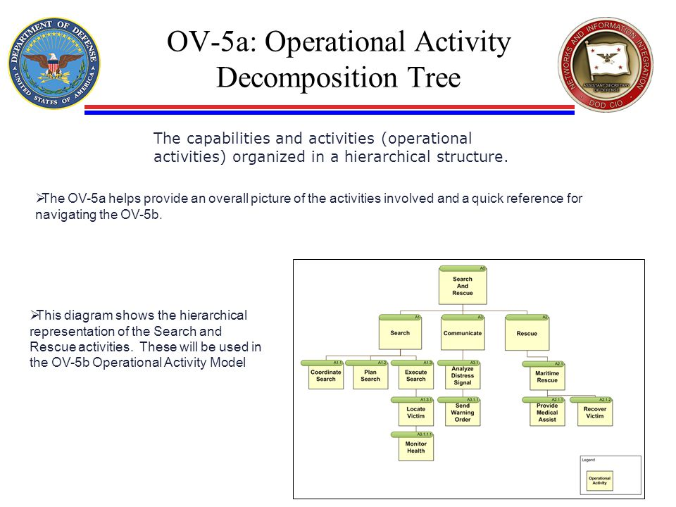 OV-5a: Operational Activity Decomposition Tree