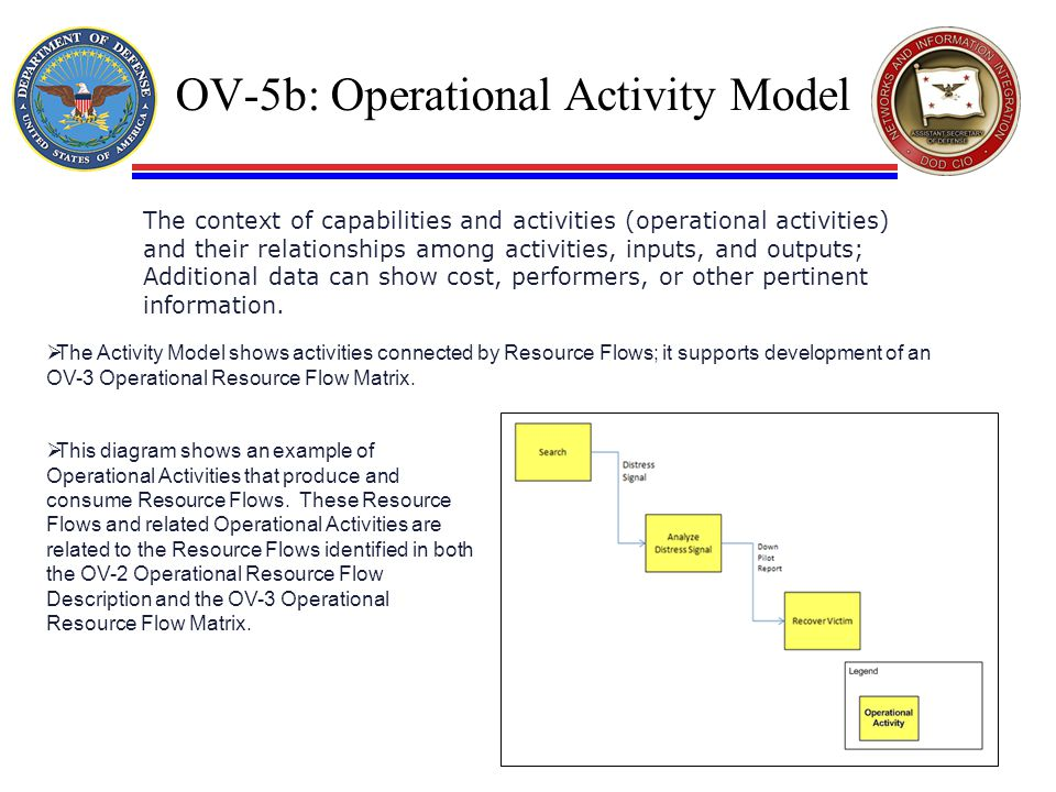 OV-5b: Operational Activity Model