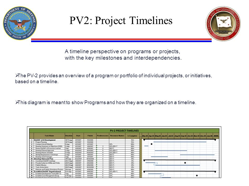 PV2: Project Timelines A timeline perspective on programs or projects, with the key milestones and interdependencies.