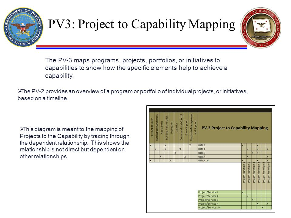 PV3: Project to Capability Mapping
