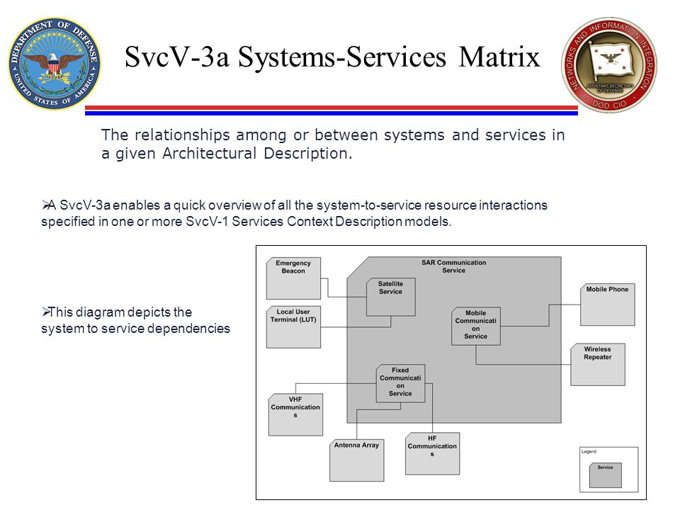 SvcV-3a Systems-Services Matrix