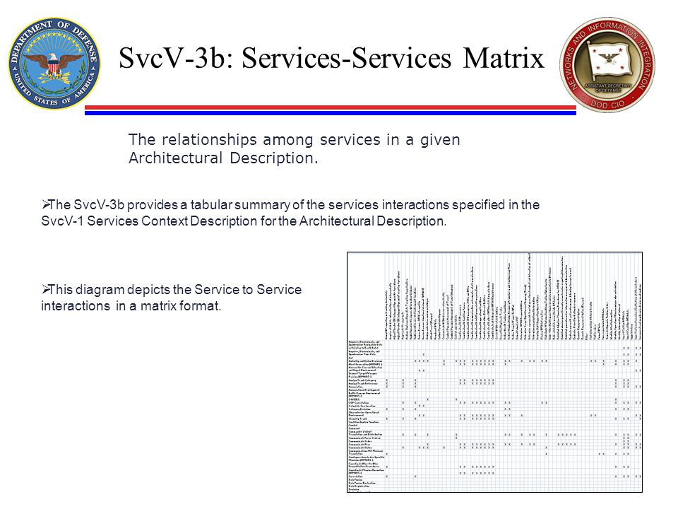 SvcV-3b: Services-Services Matrix