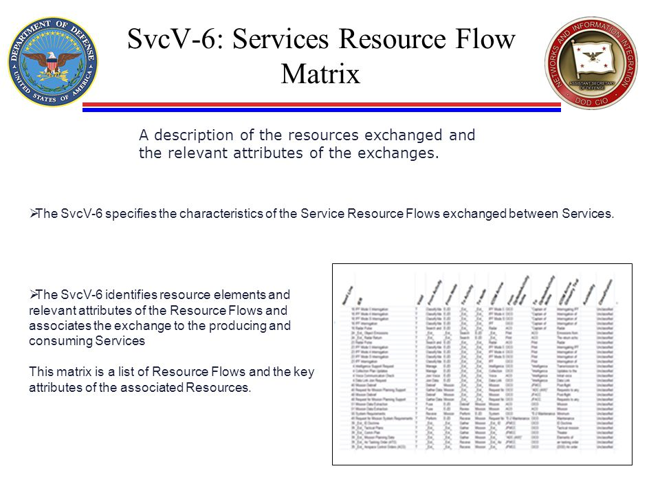 SvcV-6: Services Resource Flow Matrix