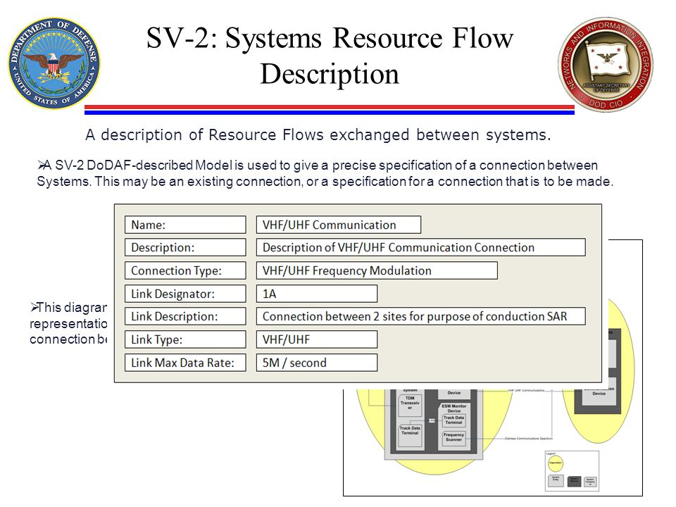 SV-2: Systems Resource Flow Description