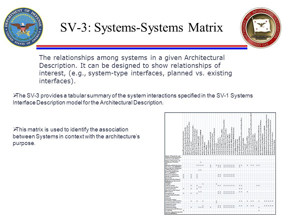 SV-3: Systems-Systems Matrix