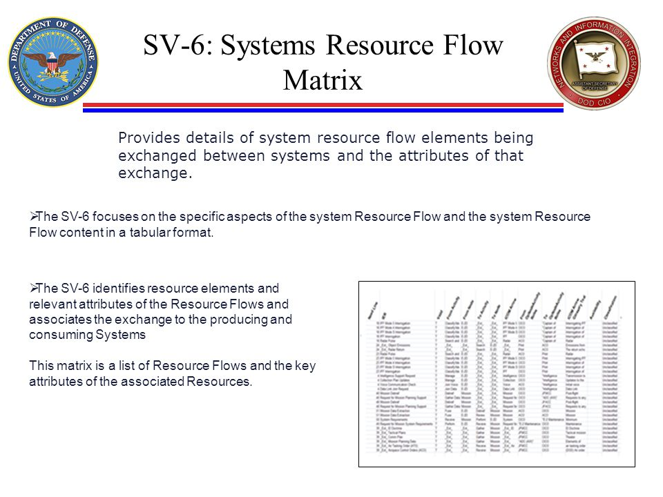 SV-6: Systems Resource Flow Matrix