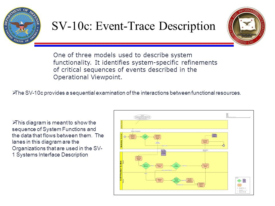 SV-10c: Event-Trace Description