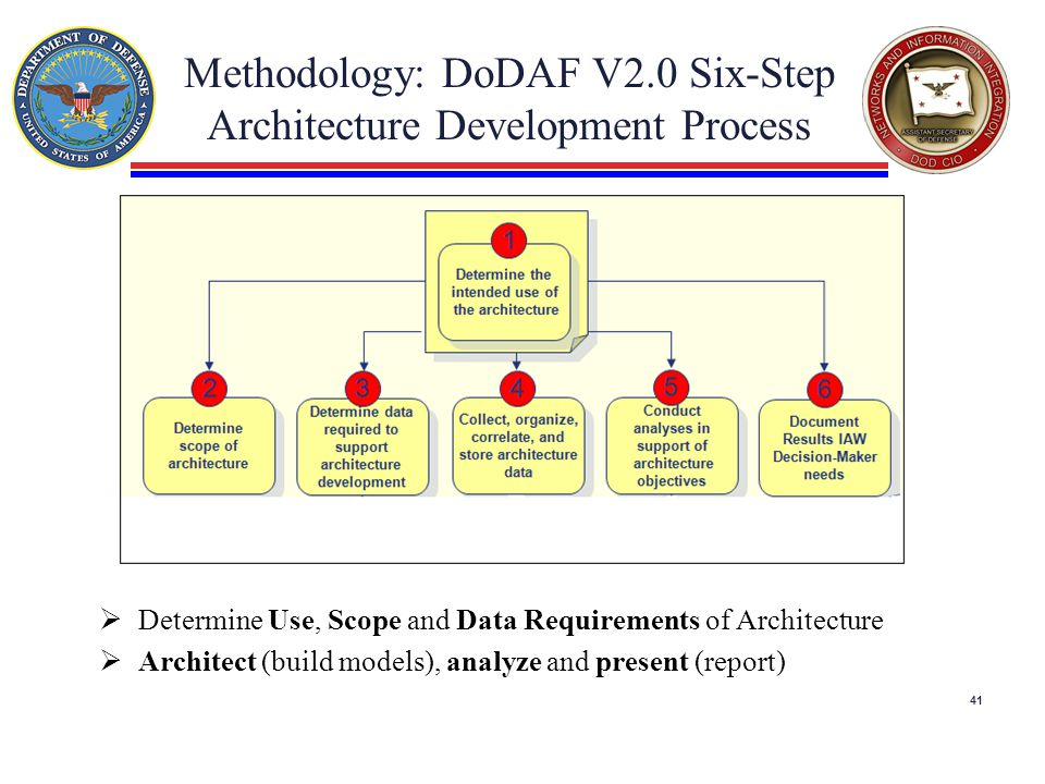 Methodology: DoDAF V2.0 Six-Step Architecture Development Process