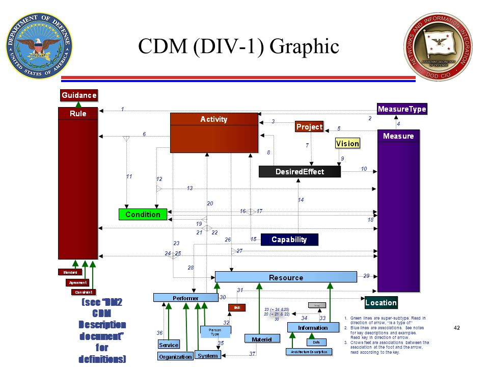 (see DM2 CDM Description document for definitions)