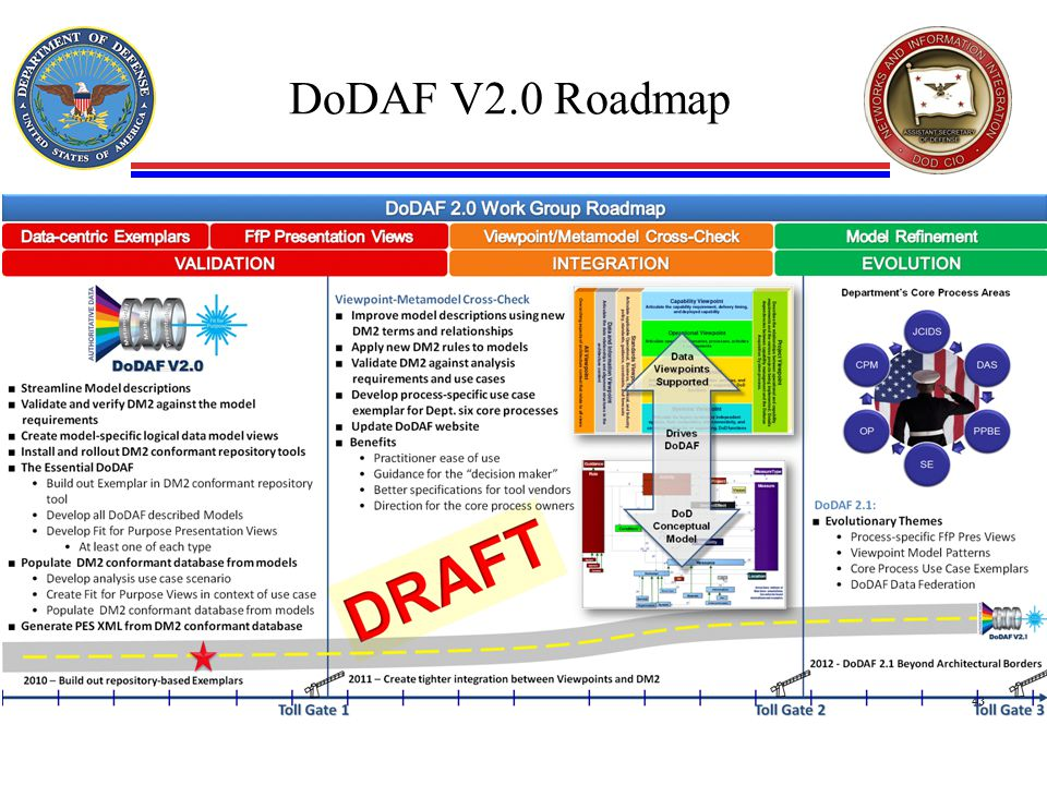 DoDAF V2.0 Roadmap