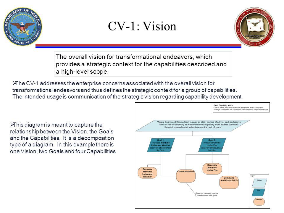 CV-1: Vision