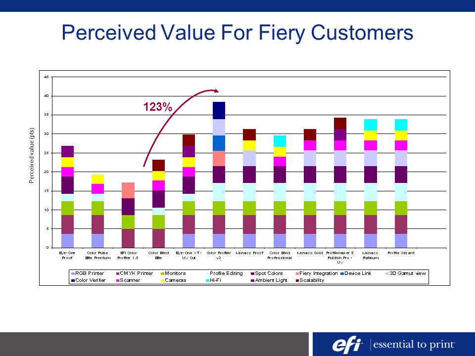 Perceived Value For Fiery Customers