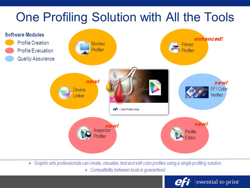 One Profiling Solution with All the Tools