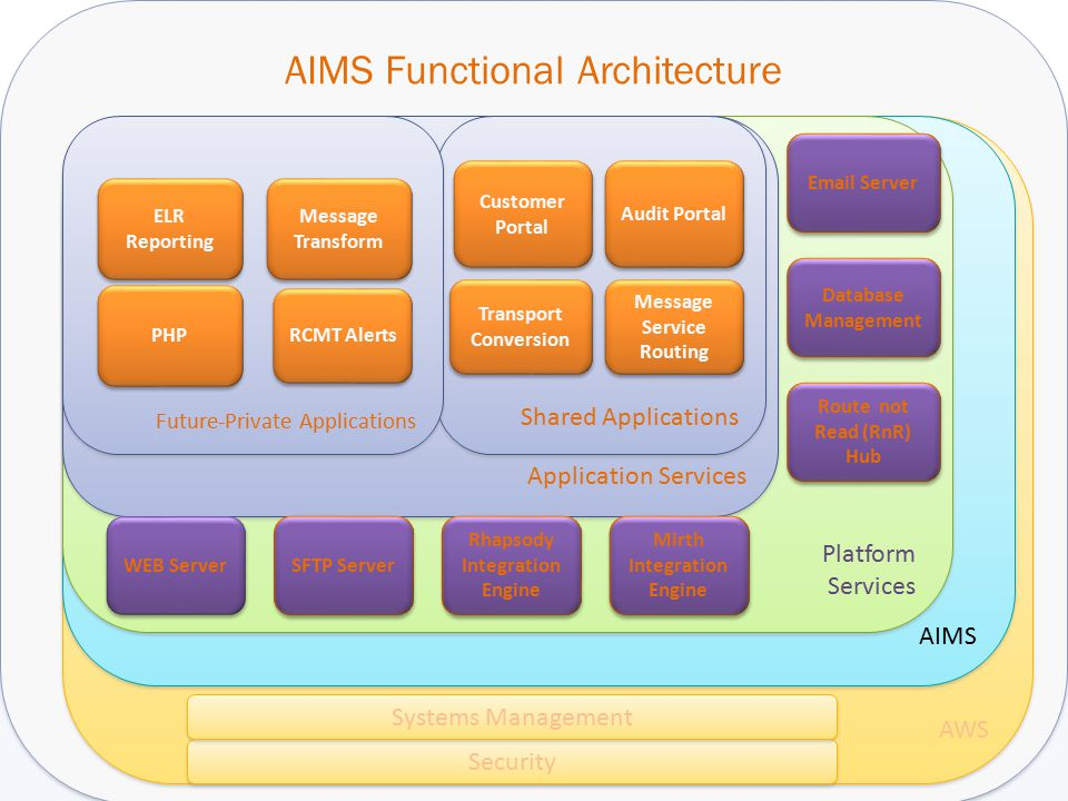 AIMS Functional Architecture