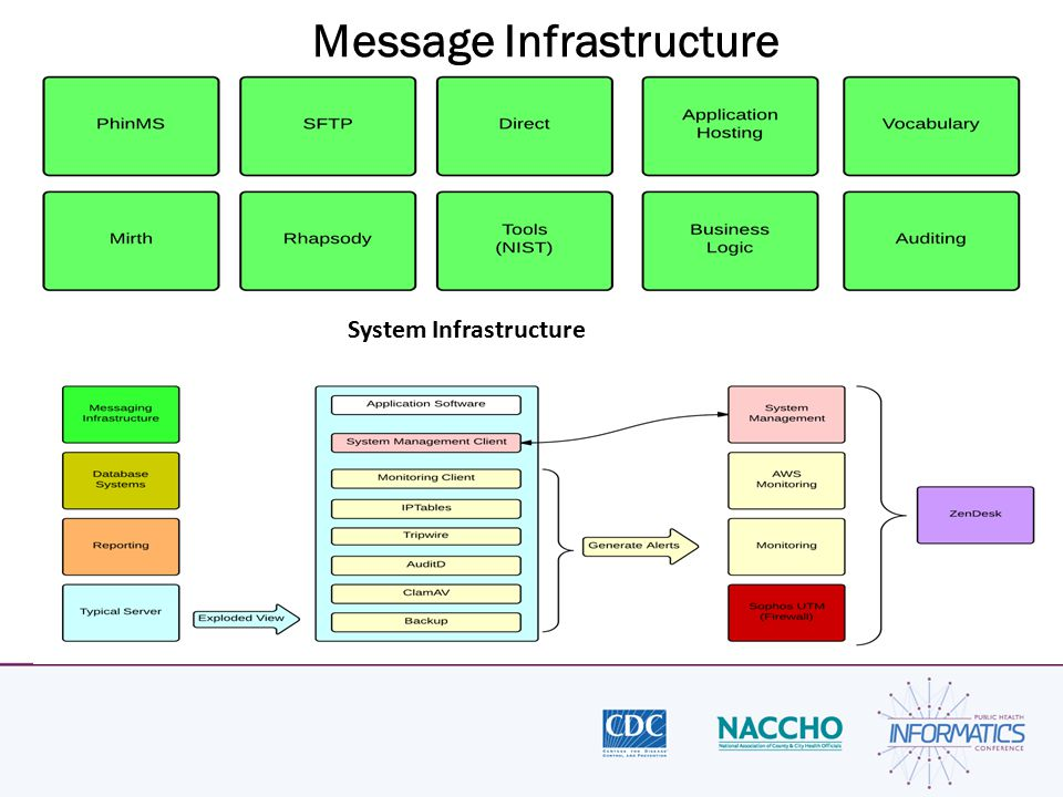 Message Infrastructure